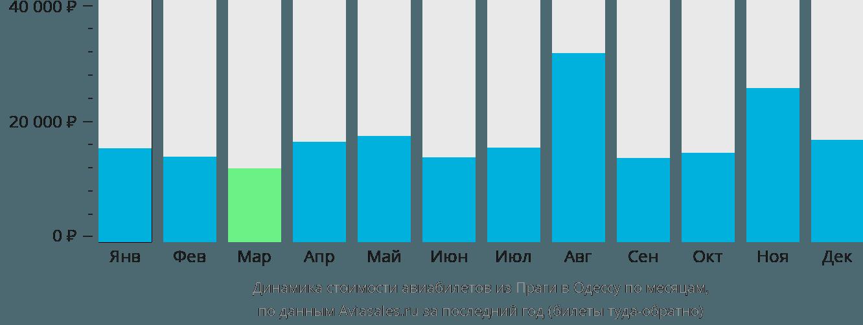 Динамика стоимости авиабилетов из Праги в Одессу по месяцам