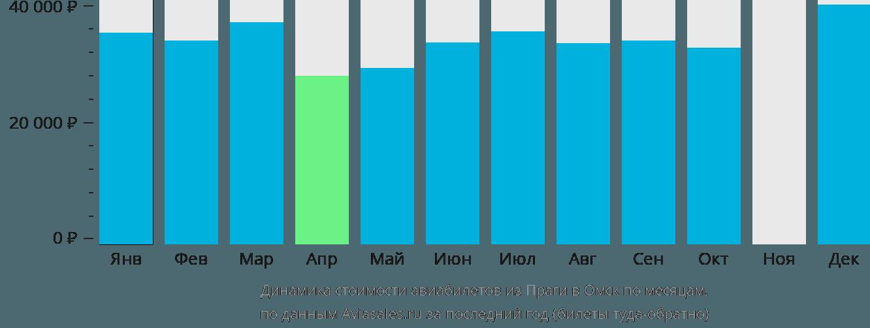 Динамика стоимости авиабилетов из Праги в Омск по месяцам