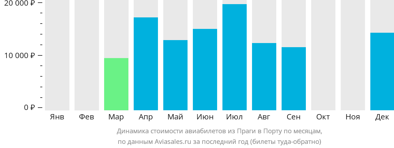 Динамика стоимости авиабилетов из Праги в Порту по месяцам