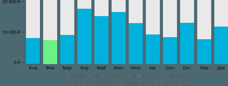 Динамика стоимости авиабилетов из Праги в Осло по месяцам