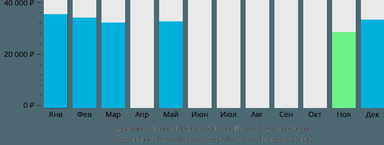Динамика стоимости авиабилетов из Праги в Ош по месяцам