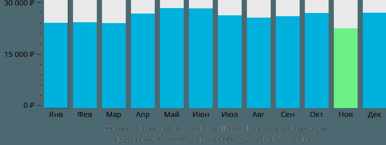 Динамика стоимости авиабилетов из Праги в Новосибирск по месяцам