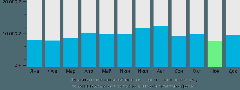Динамика стоимости авиабилетов из Праги в Париж по месяцам