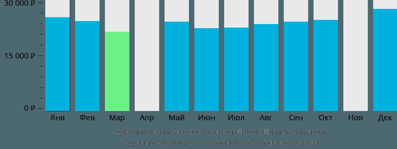 Динамика стоимости авиабилетов из Праги в Пермь по месяцам