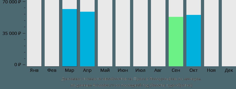 Динамика стоимости авиабилетов из Праги в Филадельфию по месяцам