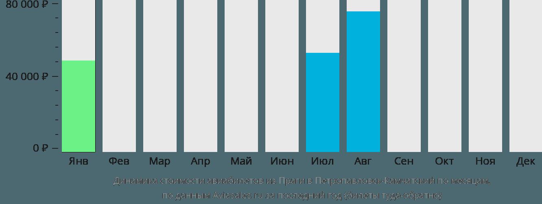 Динамика стоимости авиабилетов из Праги в Петропавловск-Камчатский по месяцам
