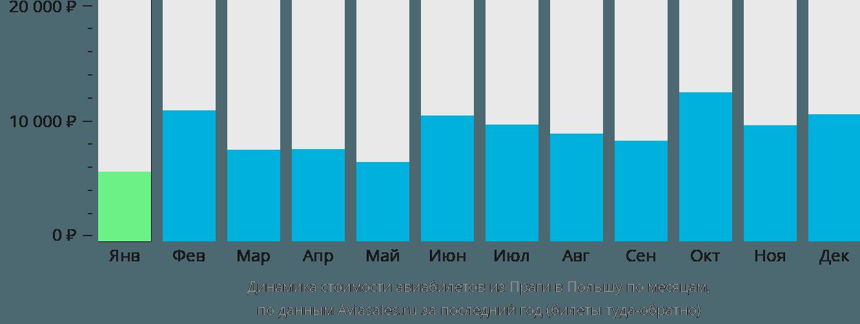 Динамика стоимости авиабилетов из Праги в Польшу по месяцам
