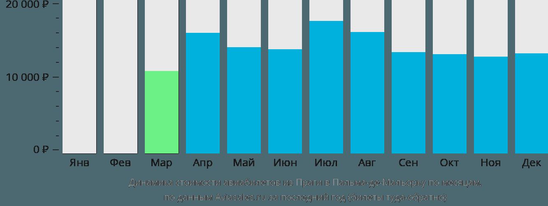 Динамика стоимости авиабилетов из Праги в Пальма-де-Мальорку по месяцам