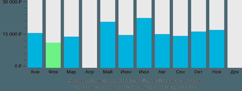 Динамика стоимости авиабилетов из Праги в Палермо по месяцам