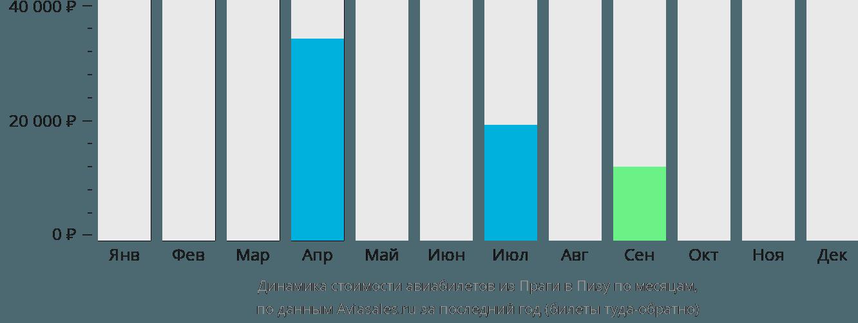Динамика стоимости авиабилетов из Праги в Пизу по месяцам
