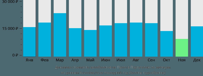 Динамика стоимости авиабилетов из Праги в Португалию по месяцам