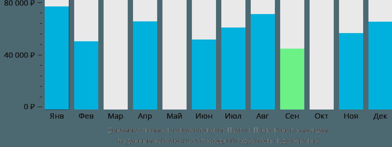 Динамика стоимости авиабилетов из Праги в Пунта-Кану по месяцам