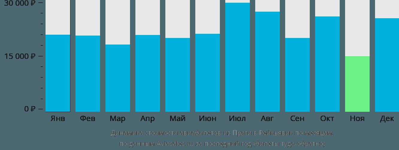 Динамика стоимости авиабилетов из Праги в Рейкьявик по месяцам