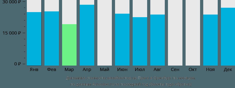 Динамика стоимости авиабилетов из Праги в Оренбург по месяцам