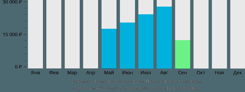 Динамика стоимости авиабилетов из Праги на Родос по месяцам