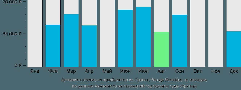 Динамика стоимости авиабилетов из Праги в Рио-де-Жанейро по месяцам