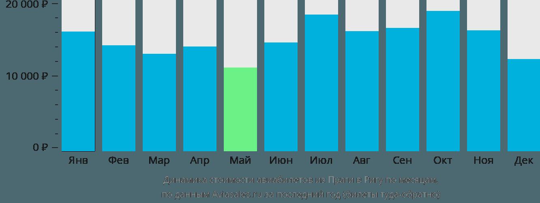 Динамика стоимости авиабилетов из Праги в Ригу по месяцам