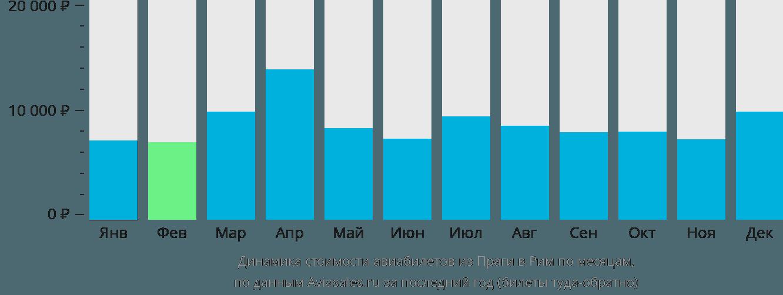 Динамика стоимости авиабилетов из Праги в Рим по месяцам