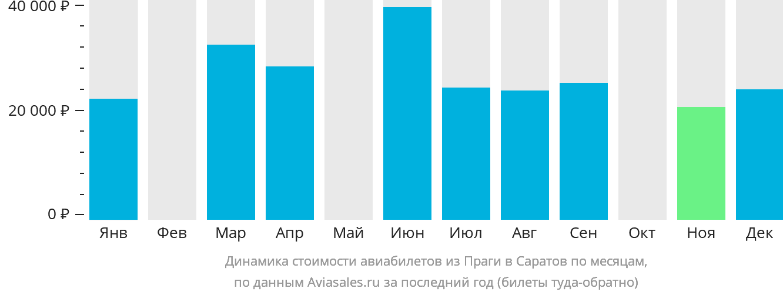 Динамика стоимости авиабилетов из Праги в Саратов по месяцам