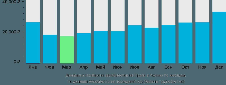 Динамика стоимости авиабилетов из Праги в Россию по месяцам