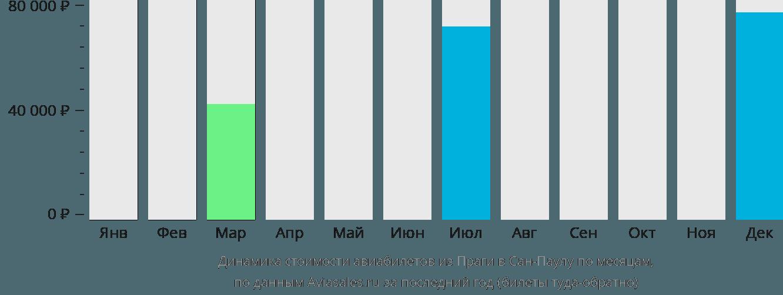 Динамика стоимости авиабилетов из Праги в Сан-Паулу по месяцам