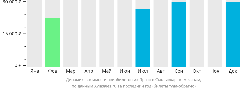Динамика стоимости авиабилетов из Праги в Сыктывкар по месяцам