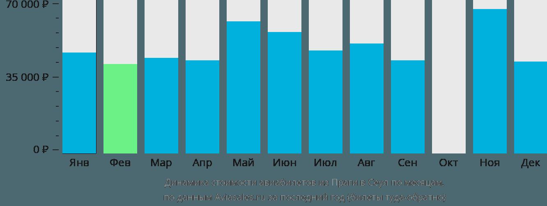 Динамика стоимости авиабилетов из Праги в Сеул по месяцам