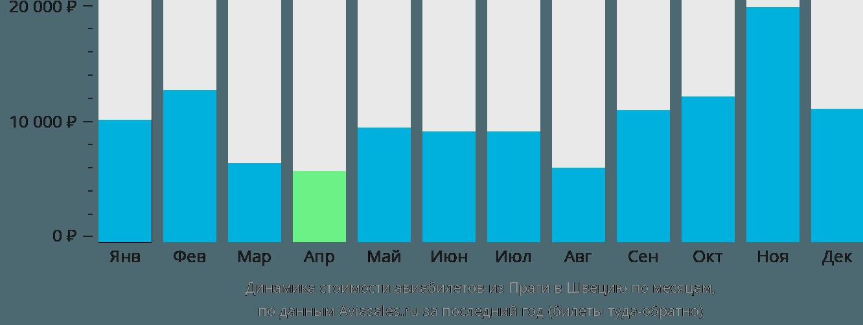 Динамика стоимости авиабилетов из Праги в Швецию по месяцам
