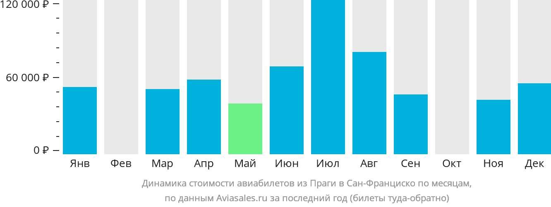 Динамика стоимости авиабилетов из Праги в Сан-Франциско по месяцам