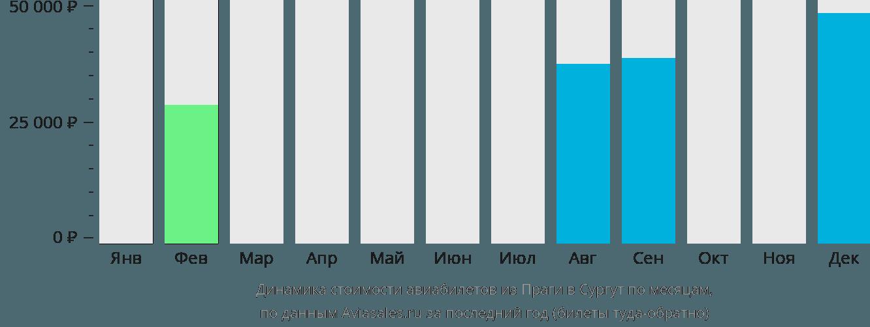 Динамика стоимости авиабилетов из Праги в Сургут по месяцам