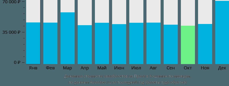 Динамика стоимости авиабилетов из Праги в Хошимин по месяцам