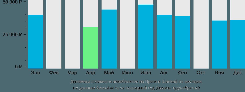 Динамика стоимости авиабилетов из Праги в Шанхай по месяцам