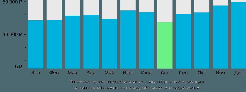 Динамика стоимости авиабилетов из Праги в Сингапур по месяцам