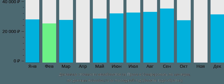 Динамика стоимости авиабилетов из Праги в Симферополь  по месяцам