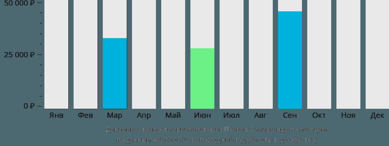 Динамика стоимости авиабилетов из Праги в Самарканда по месяцам