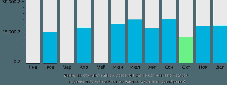 Динамика стоимости авиабилетов из Праги в Салоники по месяцам