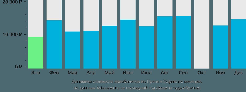 Динамика стоимости авиабилетов из Праги в Софию по месяцам