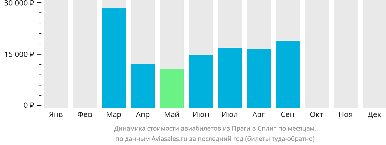 Динамика стоимости авиабилетов из Праги в Сплит по месяцам