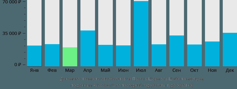 Динамика стоимости авиабилетов из Праги в Шарм-эль-Шейх по месяцам