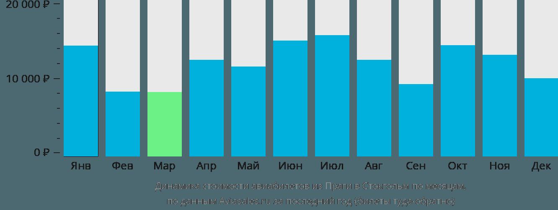 Динамика стоимости авиабилетов из Праги в Стокгольм по месяцам