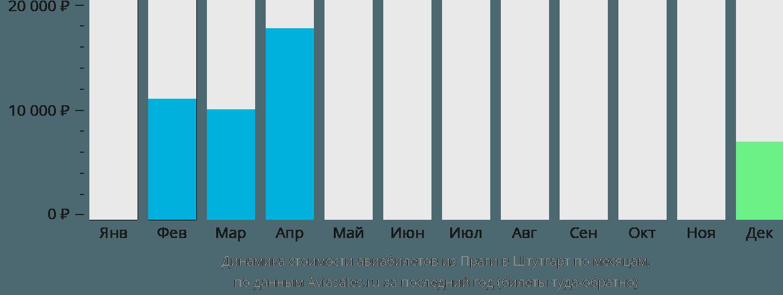 Динамика стоимости авиабилетов из Праги в Штутгарт по месяцам