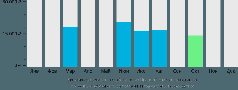 Динамика стоимости авиабилетов из Праги в Севилью по месяцам