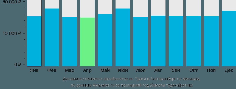 Динамика стоимости авиабилетов из Праги в Екатеринбург по месяцам