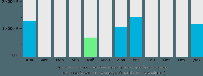 Динамика стоимости авиабилетов из Праги в Страсбург по месяцам