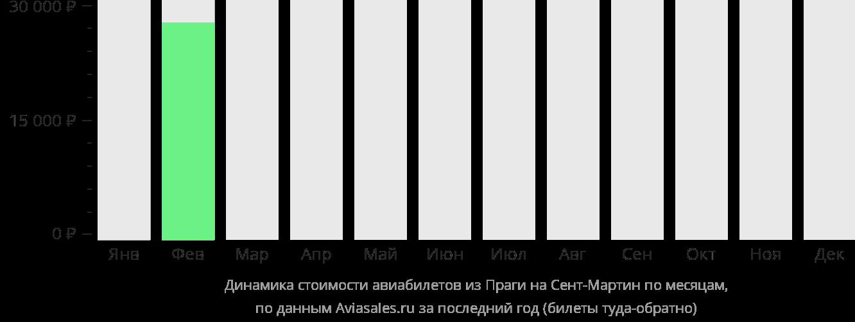 Динамика стоимости авиабилетов из Праги на Синт-Мартен по месяцам