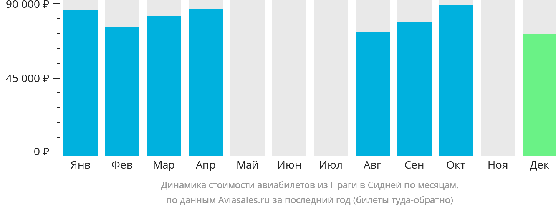 Динамика стоимости авиабилетов из Праги в Сидней по месяцам