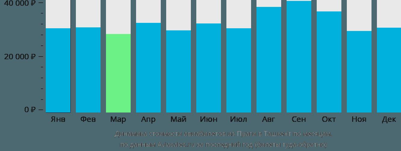 Динамика стоимости авиабилетов из Праги в Ташкент по месяцам