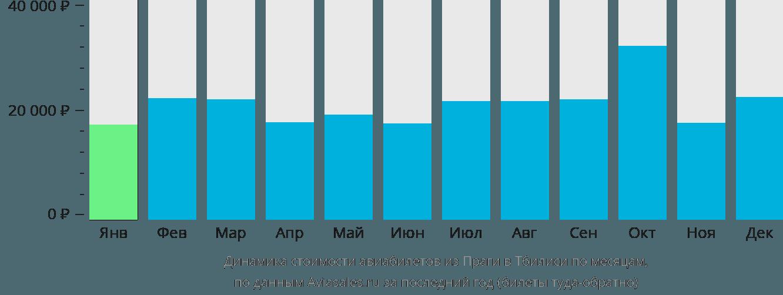 Динамика стоимости авиабилетов из Праги в Тбилиси по месяцам