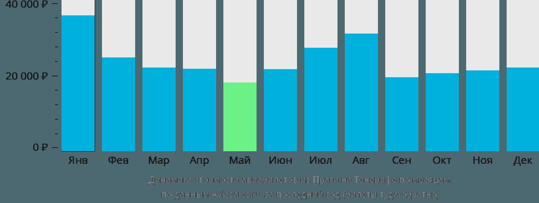 Динамика стоимости авиабилетов из Праги на Тенерифе по месяцам