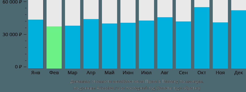 Динамика стоимости авиабилетов из Праги в Таиланд по месяцам